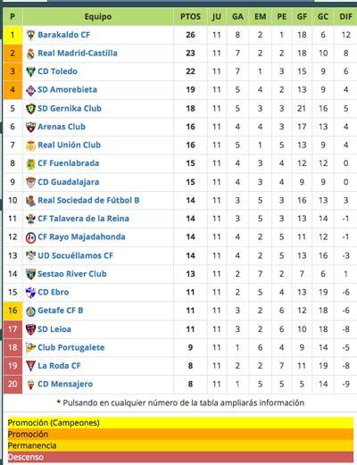 CF Talavera de la Reina logra en Gernika un empate que ...