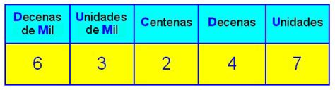 CHARLES MATEMATICO: NUMEROS NATURALES DECENAS DE MIL