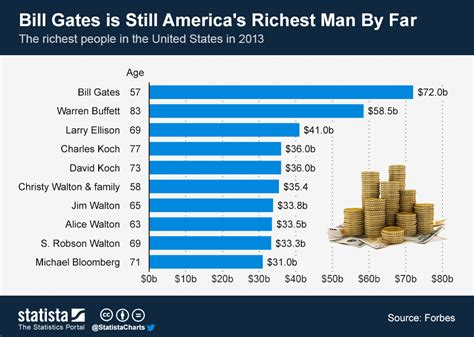Chart: Bill Gates is Still America's Richest Man By Far ...