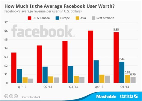 Chart: How Much Is the Average Facebook User Worth | Statista