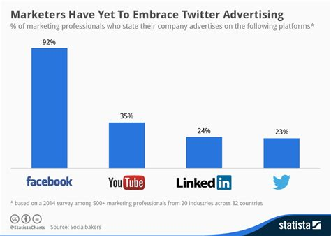 Chart: Marketers Have Yet To Embrace Twitter Advertising ...