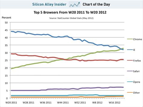 CHART OF THE DAY: Top Browsers   Business Insider
