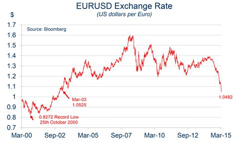 Chart of the Month: Euro US Dollar exchange rate