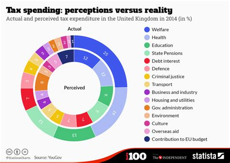 Chart: Tax spending: perceptions versus reality | Statista