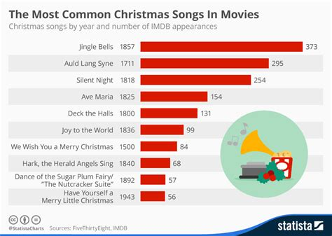 Chart: The Most Common Christmas Songs In Movies | Statista