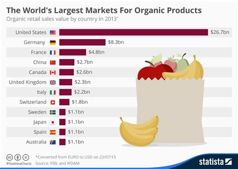 Chart: The World s Largest Markets For Organic Products ...
