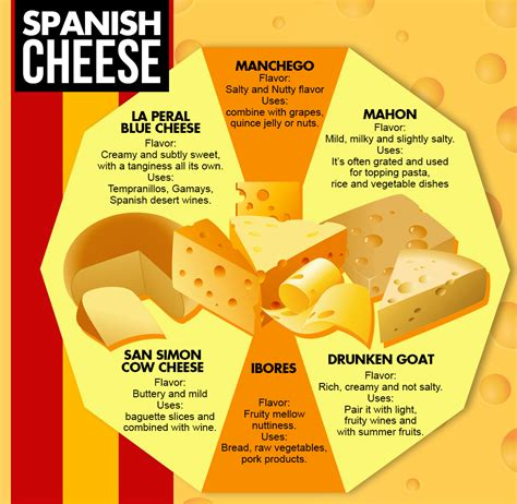 Cheese...cheeses all the way from Spain! | Eat España with ...