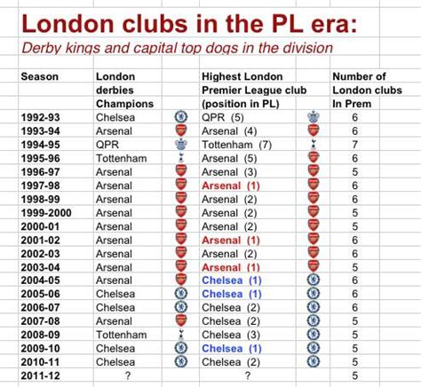 Chelsea close to usurping Arsenal as London kings in ...