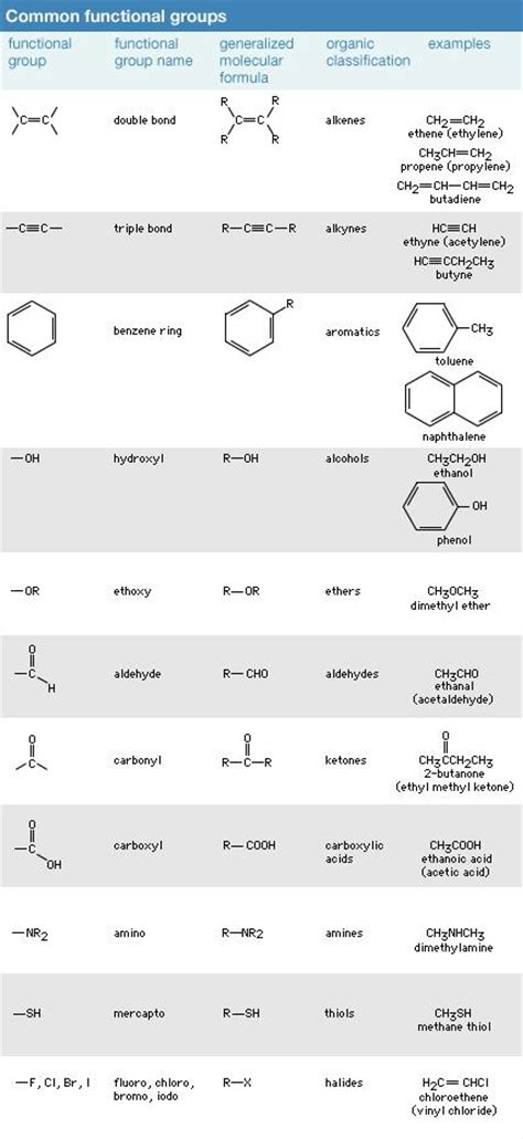 Chemical compound - Functional groups | Britannica.com