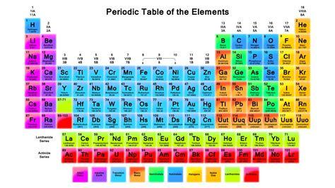 Chemical symbols   YouTube