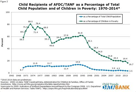 Child Recipients of Welfare AFDC/TANF    Child Trends