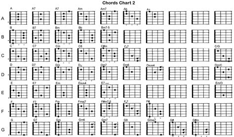 Chord Of Guitar | Accomplice Music