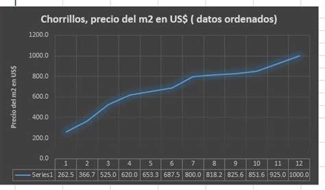 Chorrillos, precio del terreno urbano en metros cuadrados ...