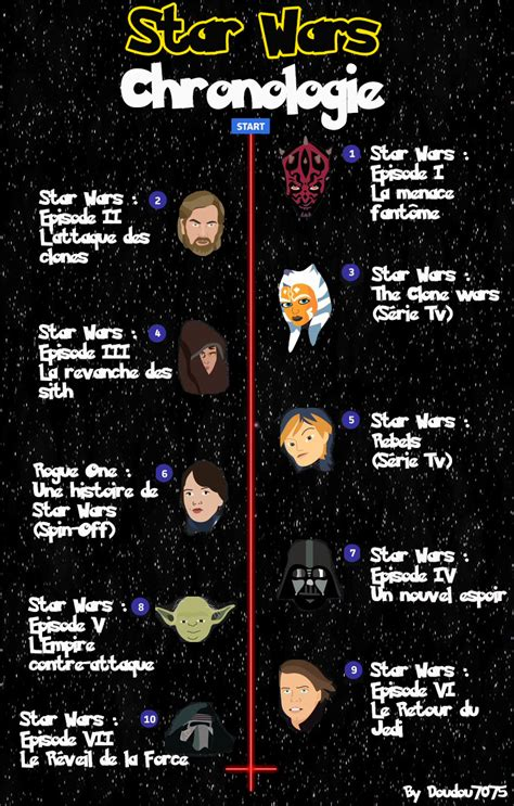 Chronologie Star Wars • Fan-arts • Star Wars Universe