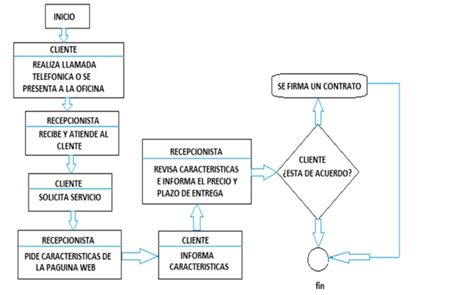 cibertec trujillo – Seo Y Marketing | Sociedad y Economía ITN