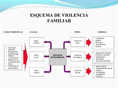 Ciclo de la violencia familiar