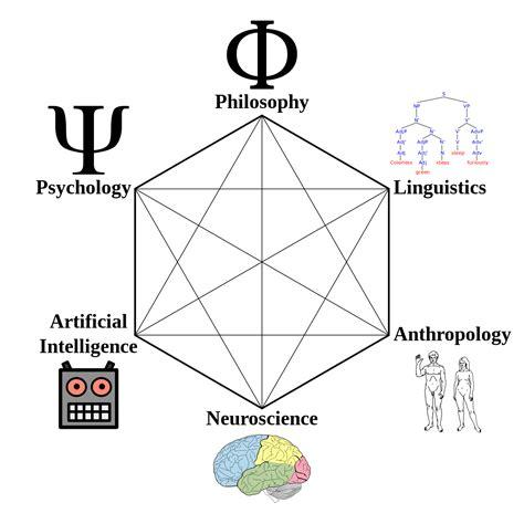 Ciencia cognitiva   Wikipedia, la enciclopedia libre