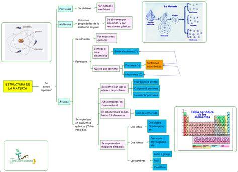 CIENCIA TECNOLOGÍA Y AMBIENTE: Estructura de la Materia