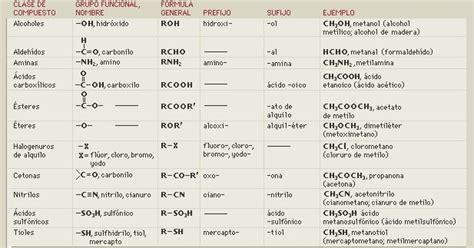 Ciencias Biológicas 4to año: Grupos funcionales