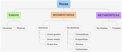 Ciencias de la Tierra en Educación: Clasificación de las Rocas