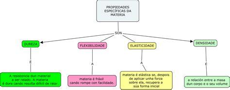 Ciencias Naturais. Unidade 4: A materia e os materias ...