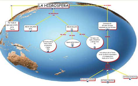 CIENCIAS NATURALES ESO: LA HIDROSFERA