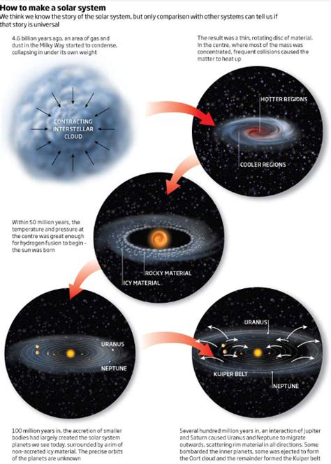 Ciencias para el mundo contemporáneo: Origen del Sistema Solar