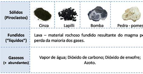 cienciasblog: Materiais expelidos pelos vulcões