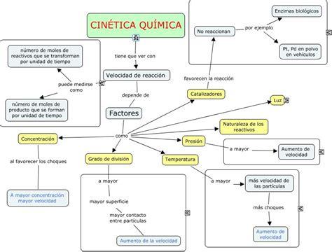 Cinética química | Mapas Conceptuales en Química ...