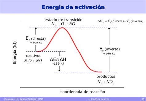 Cinética Química – CastyQuimic