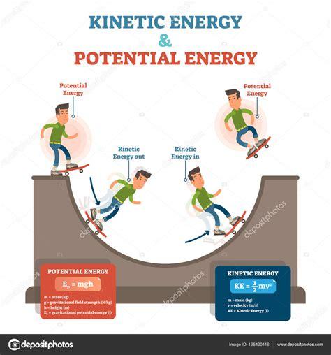 Cinética y energía potencial, ilustración vectorial ...