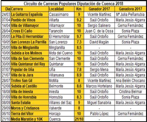 Circuito de Carreras Populares Diputación de Cuenca 2018 ...