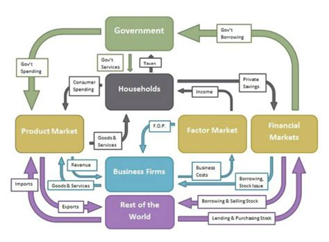 Circular Flow Diagram Business Image collections   How To ...