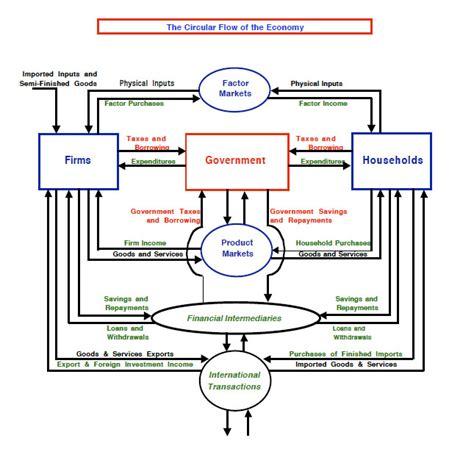 Circular Flow Diagram | Diagram Site