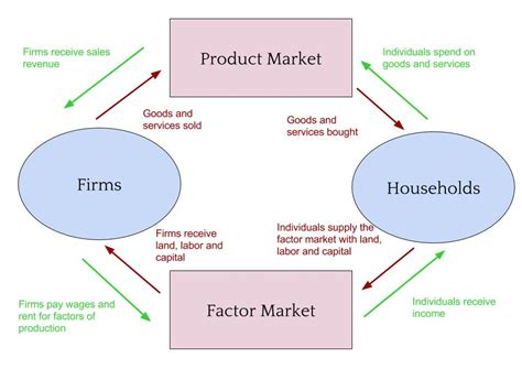 Circular Flow Diagram Firms And Households Images   How To ...