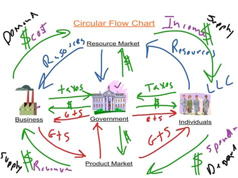 Circular Flow Diagram For A Closed Economy Gallery - How ...