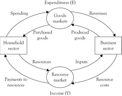 Circular Flow Diagram Macroeconomics Images   How To Guide ...