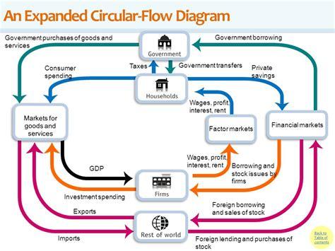 Circular Flow Diagram Of Gdp Measurement Choice Image ...