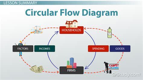 Circular Flow Diagram Printable | Diagram Site