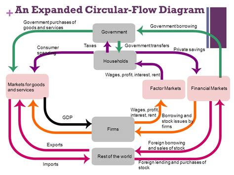 Circular Flow Diagram Unemployment Images   How To Guide ...