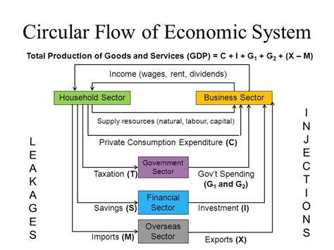 Circular Flow Model and Economic Activity - ppt video ...