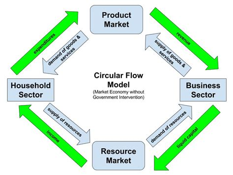 Circular Flow Model - DHS First Floor