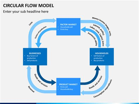 Circular Flow Model PowerPoint Template | SketchBubble