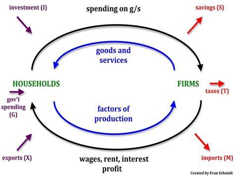 circular-flow model | Uneasy Money
