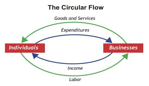 Circular flow of income - Wikiquote