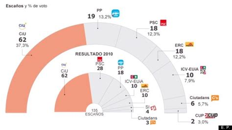 CiU, sin mayoría absoluta, según los sondeos de cuatro ...