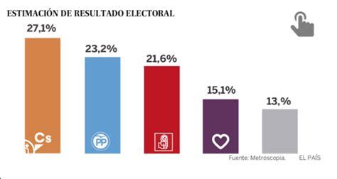 Ciudadanos ganaría las elecciones generales