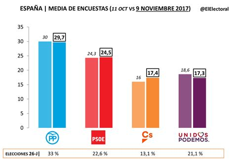 Ciudadanos sube y empata en intención de voto con Podemos ...