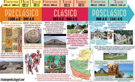 CIVILIZACIONES ANTIGUAS: LOS MAYAS: Linea de tiempo ...