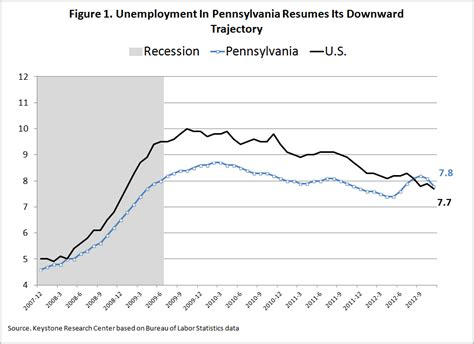Claiming: Claiming Unemployment In Pa